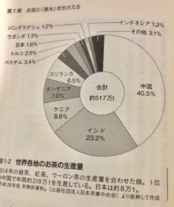 世界の茶葉生産量グラフ