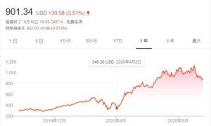 Shopify 株価 推移