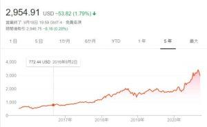 amazon 株価 推移