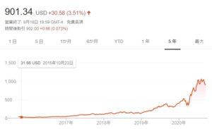 Shopify 株価推移